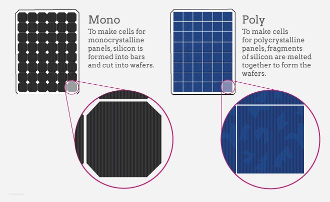 انواع پنل های خورشیدی-تکسا